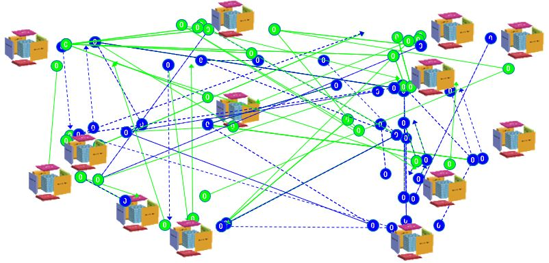 Business Model network